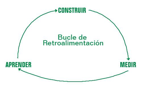 Bucle de retroalimentación (Feedback loop) Ser más resiliente
