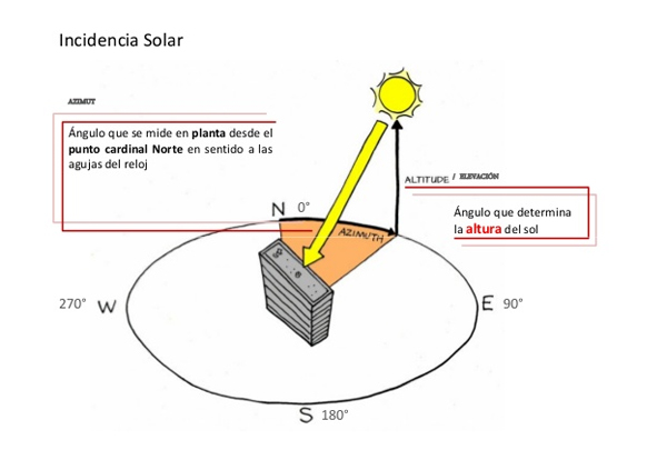 Incidencia solar, análisis de sectores, diseño en permacultura