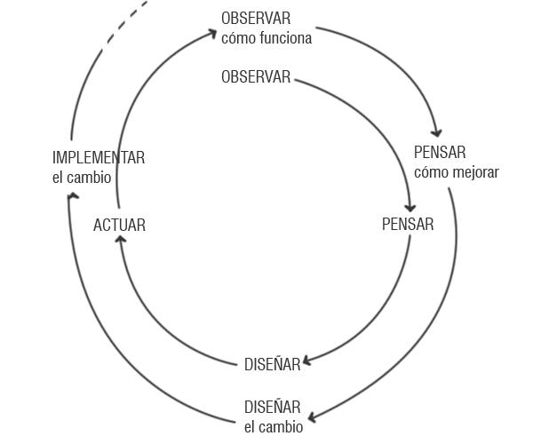 esquema de Aprendizaje en acción