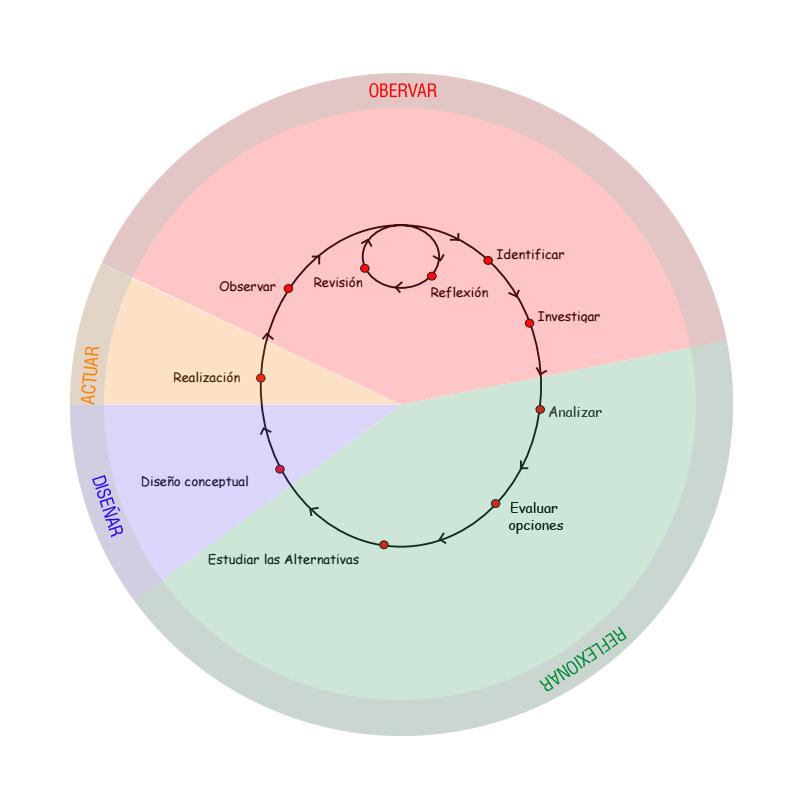 esquema de cómo encaja el aprendizaje en acción en el macroproceso de diseño en Permacultura